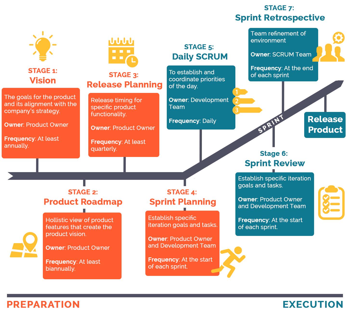 Agile Business Growth Model