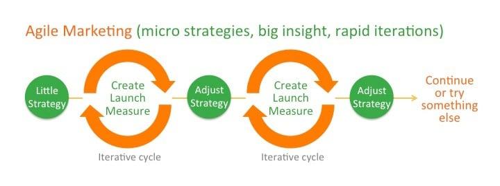 agile-marketing-process.jpg