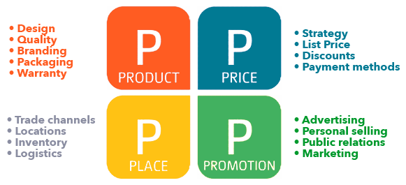 marketing-mix-4-ps-definitions.png
